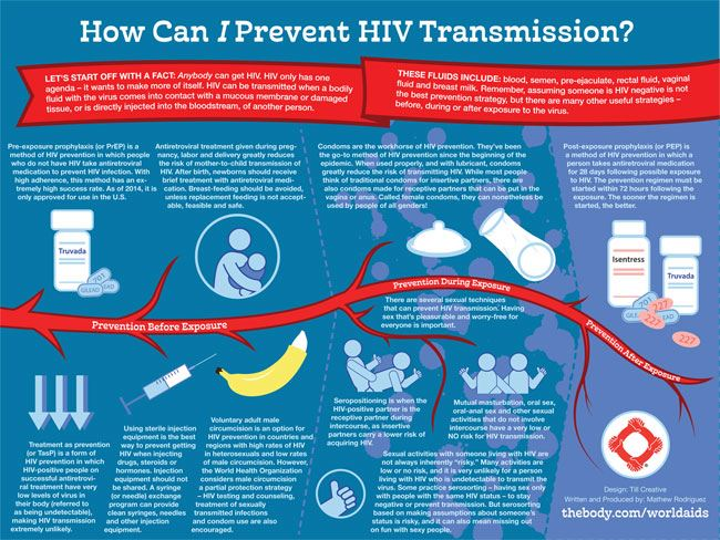 How Can I Prevent HIV Transmission